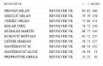 rezultati-revolver-vk